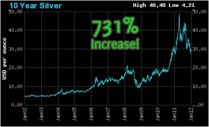 charts-silver-10-year